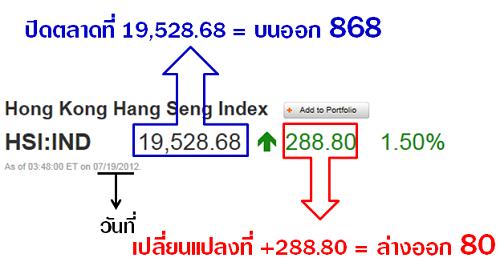 ฮั่งเส็ง: ความรู้เกี่ยวกับหวยหุ้น : ฮั่งเส็ง (Hang Seng) ตลาดหุ้น
